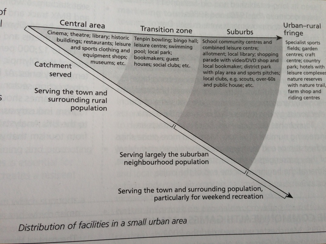 1 Urban Settlements Amp Service Provision