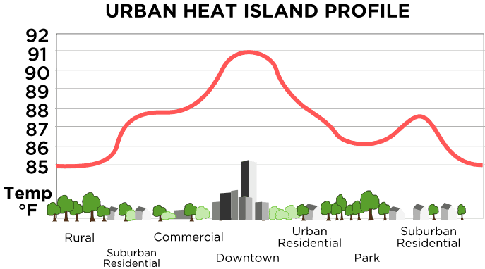 Urban Heat Island Profile.  Source: NASA.