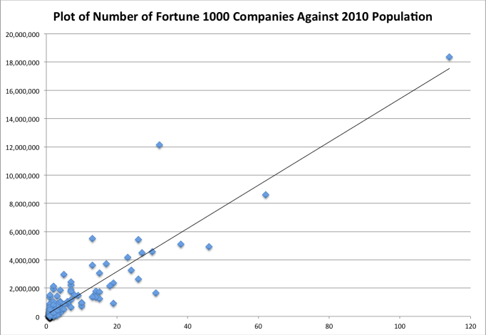 Number of Fortune 1000 companies (X axis) plotted against 2010 Census population numbers for urban areas.