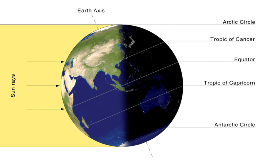 The Tropics, and the Arctic and Antarctic Circles are major lines of latitude.  Image: NASA, public domain.