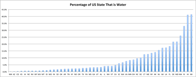 chart-water-percentage-state