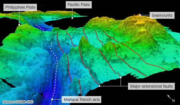 Three dimensional perspective of bathymetry at Challenger Deep, Mariana Trench. Challenger Deep is located along axis of Mariana Trench. Tectonic plates, major faults and seamounts in the area are labeled. Source of image is Center for Coastal and Ocean Mapping - Joint Hydrographic Center