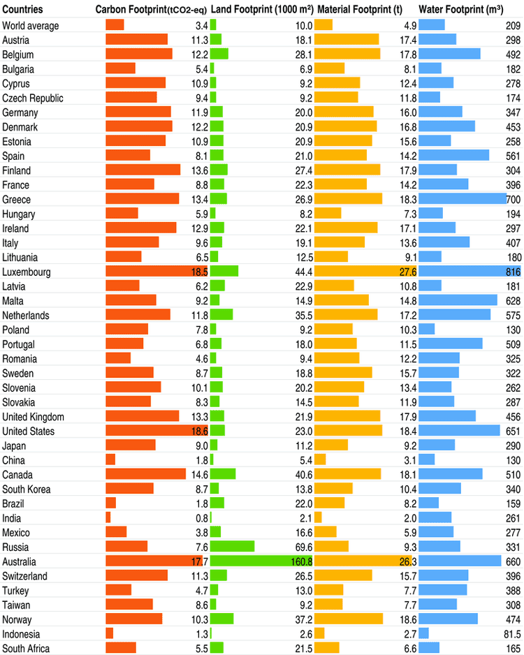 Carbon, land, material and water footprints for different countries. Source: Ivanova et al., 2016.