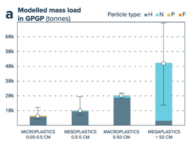 Plastic debris by type and size. Plastic type H include pieces of hard plastic, plastic sheet and film, type N encompasses plastic lines, ropes and fishing nets, type P are pre-production plastic pellets, and type F are pieces made of foamed plastics. Lebreton et al., 2018