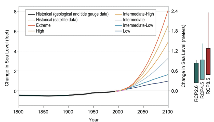 The colored lines show the six different global average sea level rise scenarios, relative to the year 2000, that were developed by the U.S. Federal Interagency Sea Level Rise Taskforceto describe the range of future possible rise this century.