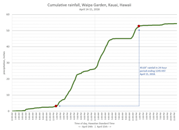 Rainfall accumulation at Waipā Garden during 14-15 April 2018. The observations bracketing the 24-hour period are noted in red. Data from the Waipā Foundation.