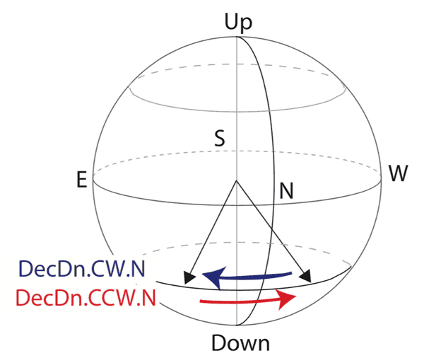 Study participants sat in the experimental chamber facing north, while the downwards-pointing field rotated clockwise (blue arrow) from northwest to northeast or counterclockwise (red arrow) from northeast to northwest. Magnetic Field Laboratory, Caltech, CC BY-ND