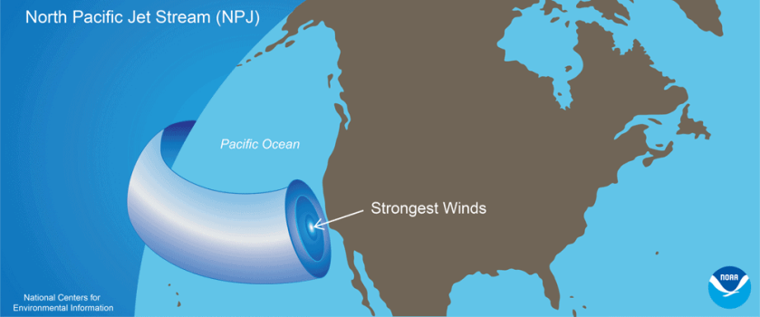 The North Pacific Jet (NPJ) travels eastward at variable wind speeds and directions toward California at an altitude of about 11 kilometers above the ocean's surface. Image: NOAA
