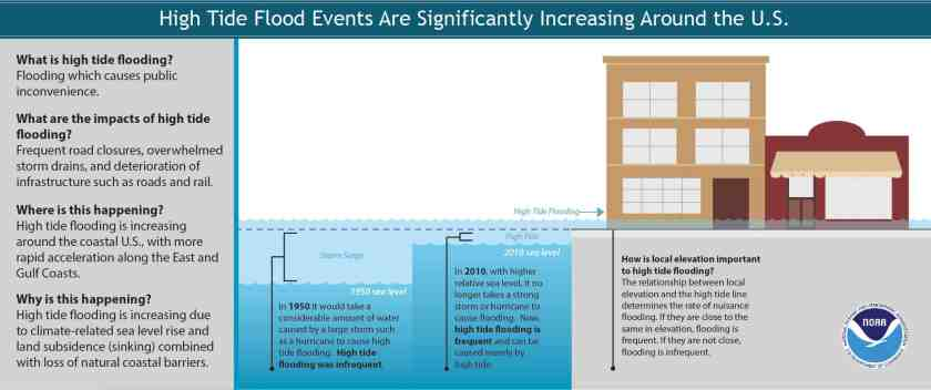 High tide flooding events have increased around the U.S., but especially off the East Coast. | Download PDF