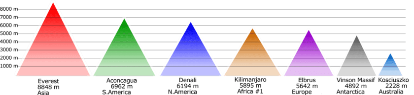 Tallest mountain on each continent. Graph adapted from Cmglee, Wikimedia, CC BY-SA 3.0