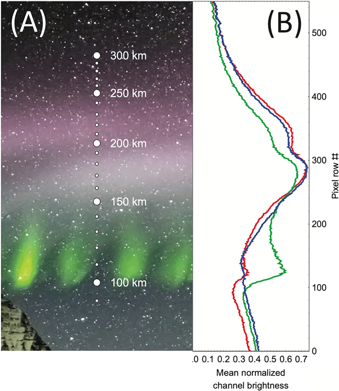 (a) Altitude profile retrieved for Steve and picket fence under the assumption that both phenomena extend along the Earth's magnetic field. The altitude markers are superimposed on a section of Robert Downie's (O1) photograph already shown in Figure 1. (b) Mean red, green, and blue normalized channel brightness for each row of pixels of the image shown in (a). Source: Archer et al., 2019