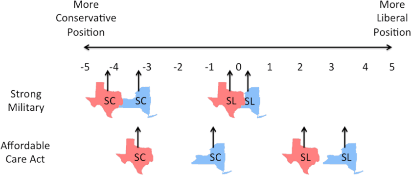 Graph showing the effect of location on policy positions.  From the author:  SC = strong conservative identity; SL = strong liberal identity. Red Texas symbols represent people in the 100 reddest counties in America; Blue New York symbols represent people in the 100 bluest counties in America.  Source: Feinberg et al., 2017.
