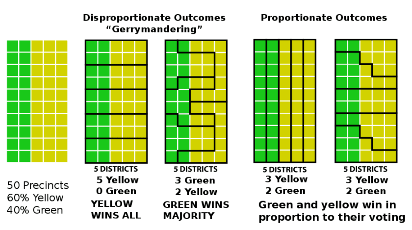 How gerrymandering can affect the outcome of an election. Image: M.boli, CC BY_SA 4.0, adapted from an image by Steven Nass.