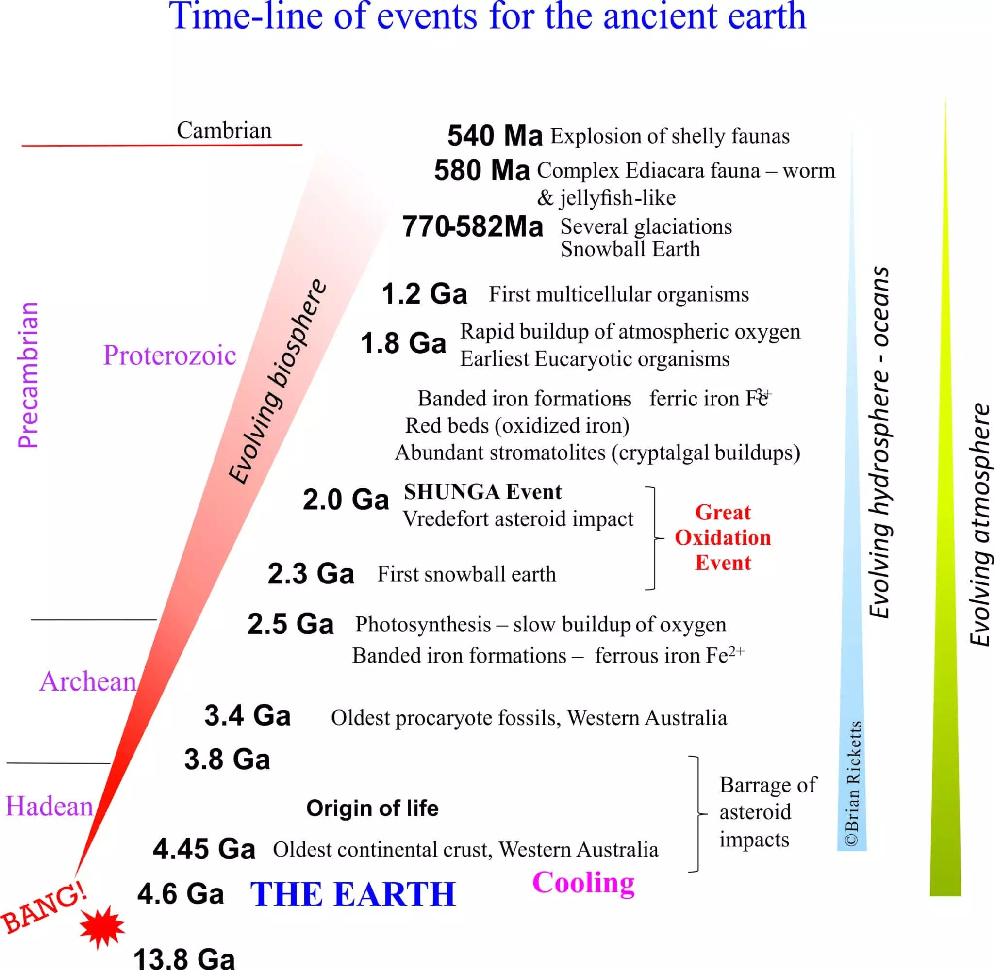 Ancient Earth 2 How Old Is It