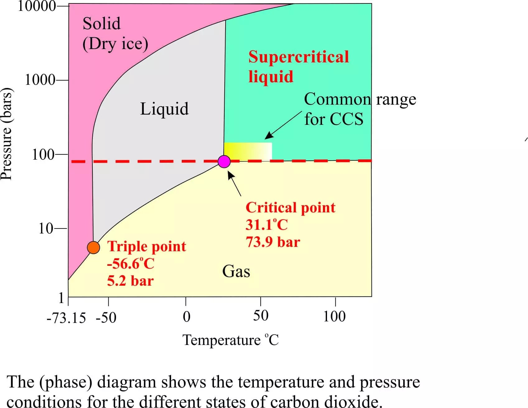 diagramme phase co2