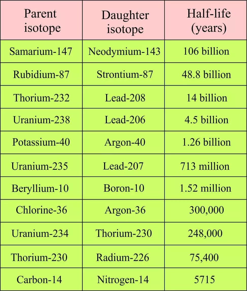 isotopes used for dating fossils Isotopes are variations of chemical elements containing different numbers of neutrons because isotopes are recognizable, they provide an efficient way to track biological processes during experimentation.