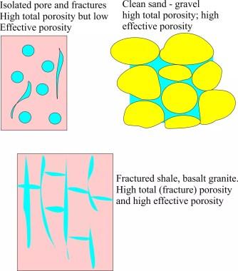 different types of porosity