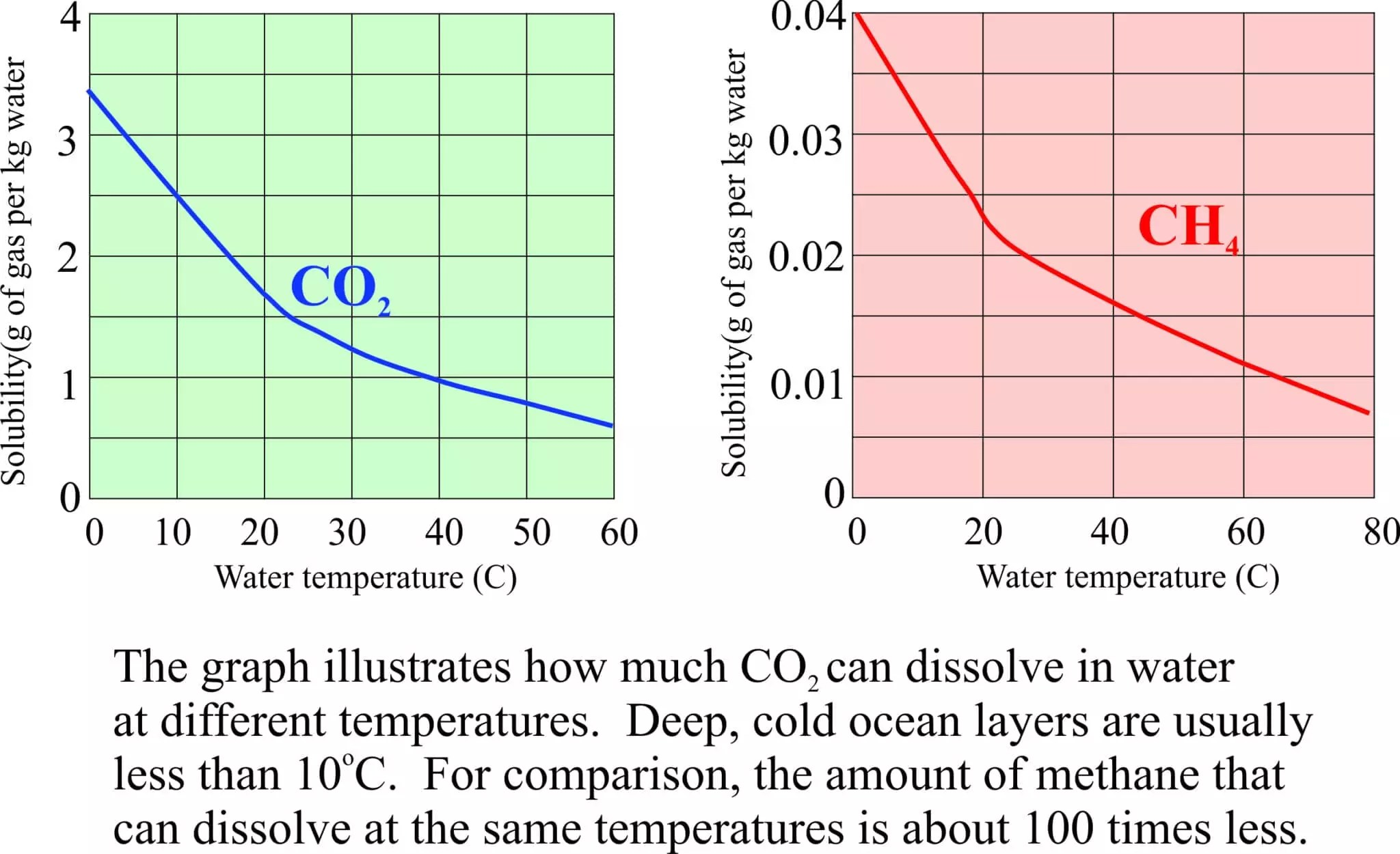 solubility of co2 in water essay The solubility of carbon dioxide in water decreases as the temperature is raised, and it is driven off into the atmosphere the concentration of dissolved carbon .