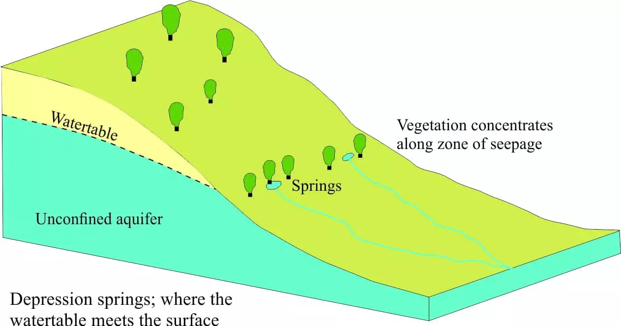 Image result for spring groundwater