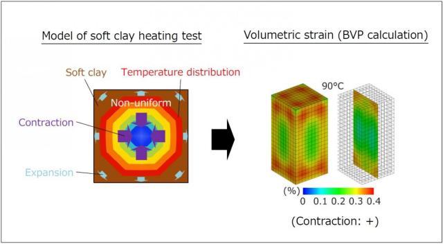 Overall volumetric strain is contractive. Credit: NITech