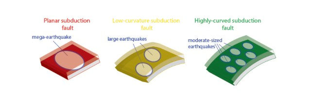 When a subduction plate is flat (left), the rupture threshold is reached simultaneously over the whole zone, which can start mega-earthquakes. On the contrary, when the subduction plate is highly curved, the threshold is more heterogeneous, leading to more frequent, but more moderate, earthquakes. Credit: Quentin Bletery