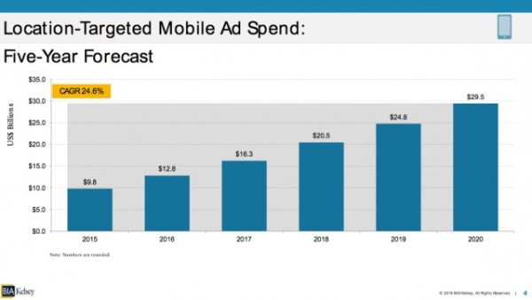 Location-Based Ad Dollars To Hit Nearly $30 Billion By 2020