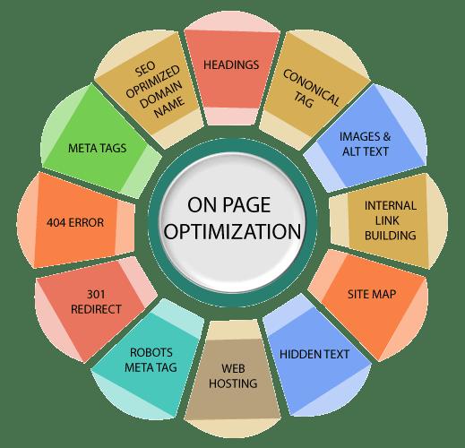 Optimizare SEO On-Page