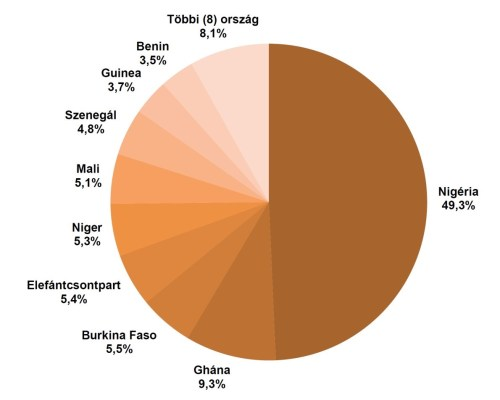 Nyugat-Afrika népességének országonkénti megoszlása. Alapadatok forrása: UN Demographic Yearbook 2013