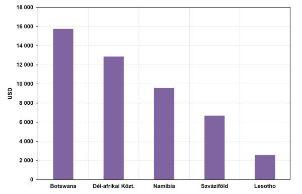 Dél-Afrika országai egy főre jutó, vásárlóerő-paritáson számított GDP alapján (2013). Alapadatok forrása: World Bank World Development Indicators 2015