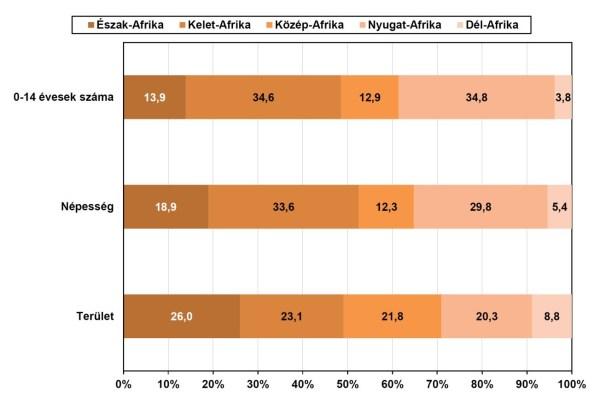 Az afrikai régiók részesedése a kontinens teljes területéből, népességéből, valamint fiatalkorú (0–14 éves) lakosságából. Alapadatok forrása: UN Demographic Yearbook 2013