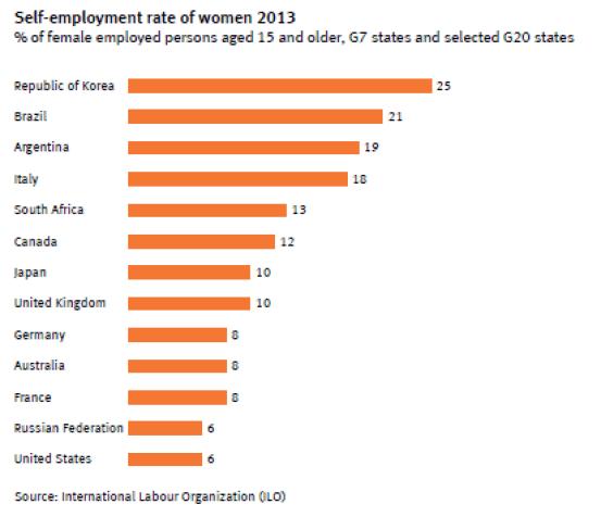 selfemployed_women
