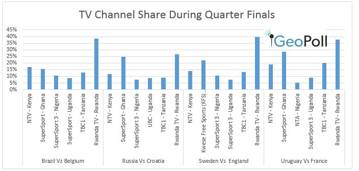 2018 World Cup viewership by channel share during quarter finals - GeoPoll