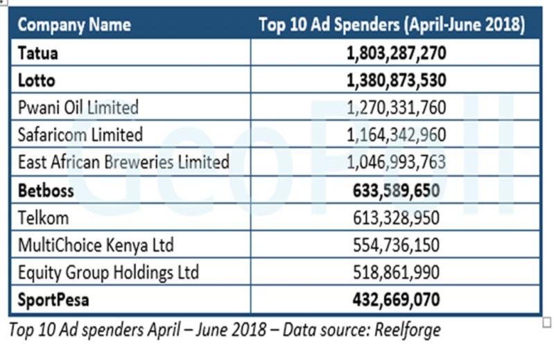 Top 10 Ad spenders in Kenya April – June 2018 – Data source: Reelforge