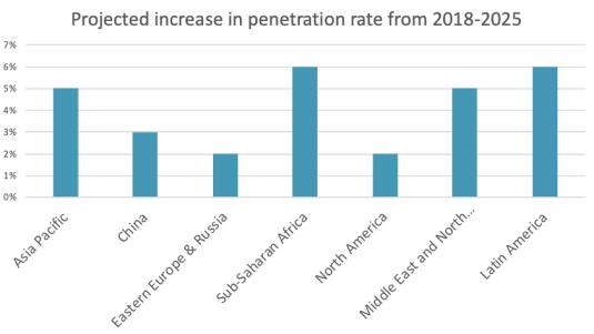 global mobile penetration growth