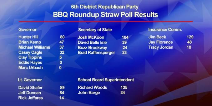 GA 6th District GOP Straw Poll Results - GeorgiaPol