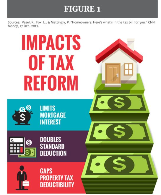 Real Estate Sector Opportunities Under The Tax Cut and Jobs Act
