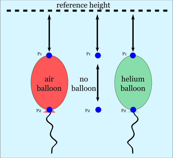 Helium Balloons buoyancy density gravity