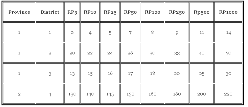 Example losses per district for all return periods