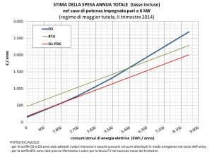 grafico confronto tariffe Enel per pompe di caloreD1, BTA, D3, dal sito dell'Autorità per l'Energia