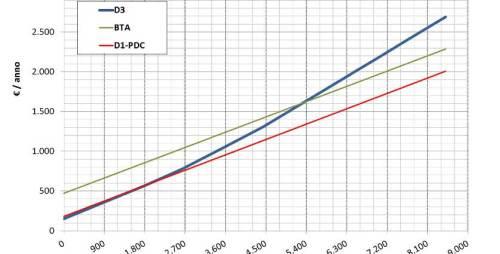 confronto tariffe ENEL per pompa di calore D1-D3