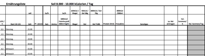 Race Around Austria, Checklist, Checkliste, Rennradblog, Radblog, Ernährungsliste