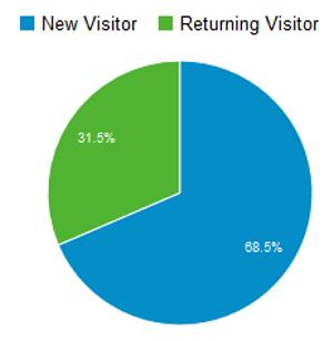 Anteil Neuer und wiederkehrender Besucher im Dezember 2014