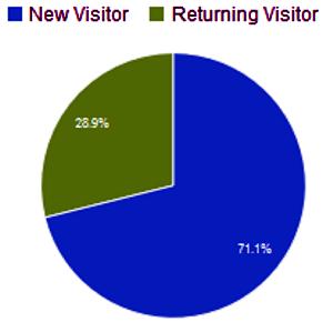 Anteil Neuer und wiederkehrender Besucher im April 2015