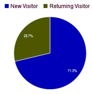 Anteil Neuer und wiederkehrender Besucher im Juli 2015
