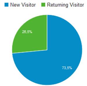 Anteil Neuer und wiederkehrender Besucher im Januar 2016
