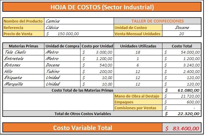 Costos Variables Sector Industrial