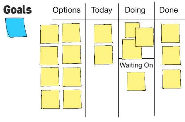 Personal Kanban starter board design