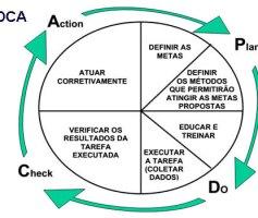 PDCA – O que é? Conceitos, Metodologia de Gestão de Processos.