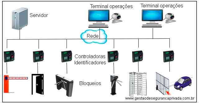 Arquitetura Básica Controle de Acesso Eletrônico