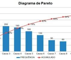Diagrama ou Gráfico de Pareto: Ferramenta da Gestão da Qualidade